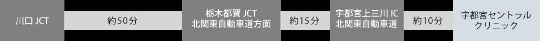 東京駅から新幹線の場合
