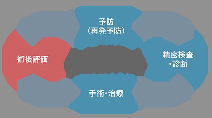 一般的ながん診療のサイクル