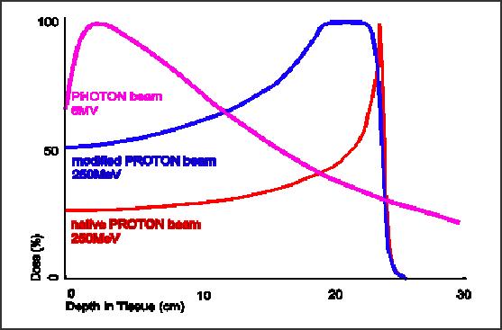 ②リニアック・陽子線との違い